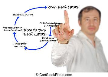 vrai, comment, achat, propriété