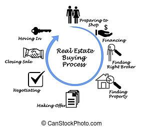 vrai, processus, propriété, achat