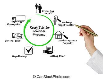 vrai, processus, vente, propriété
