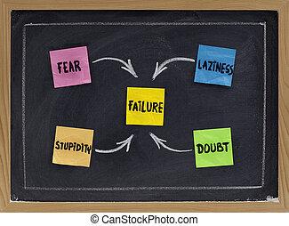 vrees, twijfel, luiheid, en, domheid