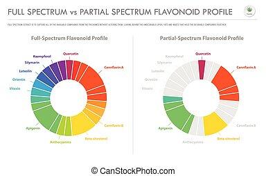 vs, partiel, infographic, business, spectre, flavonoid, ...