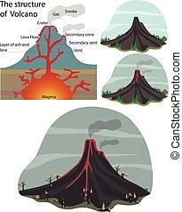 vulcão, estrutura