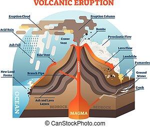 vulkanikus, vektor, kitörés, ábra, scheme.