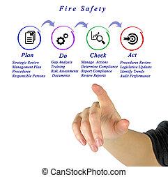 vuur, maatregelen, veiligheid