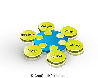 vyvolávání, živost, software, cyklus