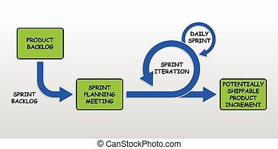 vyvolávání, agilní, metodologie, mlýn