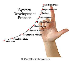 vyvolávání, postup, systém