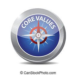 waarden, kern, ontwerp, illustratie, kompas