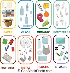 Waste types segregation recycling vector illustration. Organic, plastic, metal, electronic waste, paper, batteries, light bulbs, glass, and mixed waste. Vector illustration