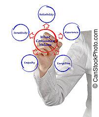wat, consument, waarden