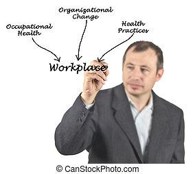 wat, invloed, werkplaats