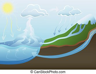 Water cycle in nature. Vector illustration. - Water cycle in...