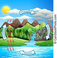 Water cycle process on Earth - Scientific illustration
