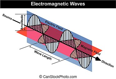 Waves of Electromagnetic Radiation Diagram