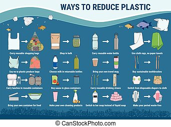 Ways to reduce plastic. Change single-use disposable things on reusable.