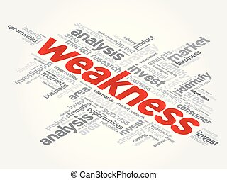 Weakness word cloud