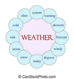 Weather Circular Word Concept