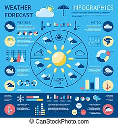 Weather Forecast Compositions