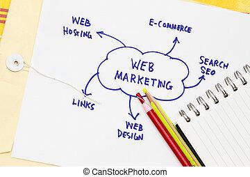 web, aggiungere, traffico, luogo, tuo