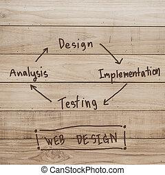 Web design implementation development concept on wood background