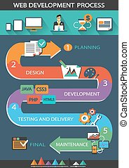 Web Development Process. - Web Development Process with...