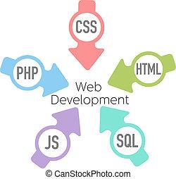 web, php, frecce, sviluppo, html