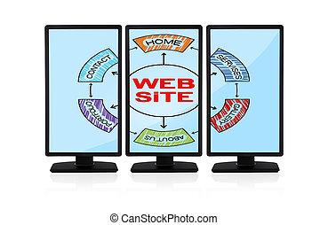 web, schema, standort