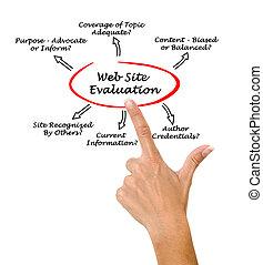 web site, avaliação, processo