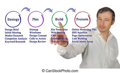 Web site building process