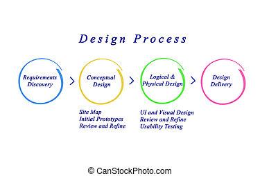 web site, design, postup