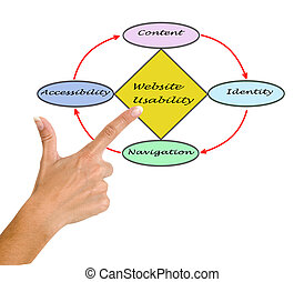web site, usability