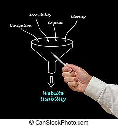 Web site usability