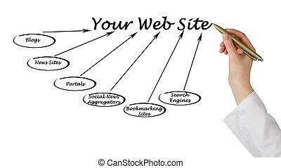 web, tuo, luogo
