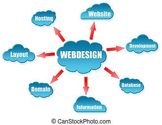 webdesign, 単語, 上に, 雲, 案
