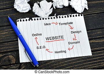website , σκευωρία , μπλοκ