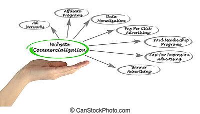Website Commercialization
