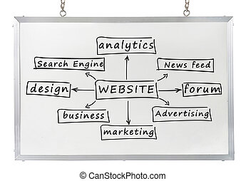 website concept on white board - website component concept...