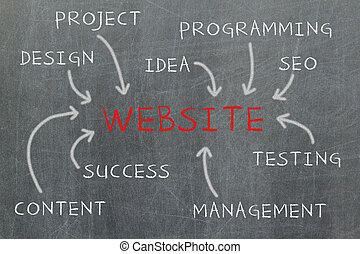Website development steps written on a blackboard