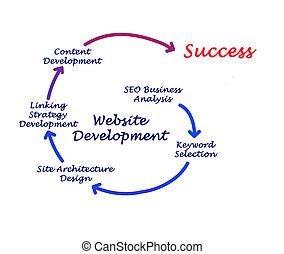 website, entwicklung
