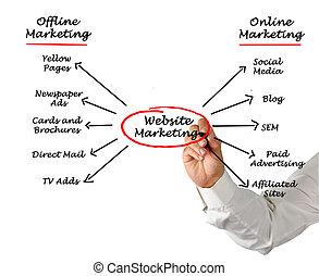 website, marketing