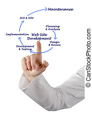 website, ontwikkeling