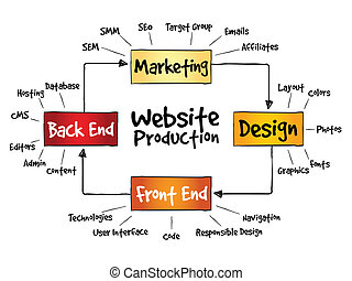 website, productieproces