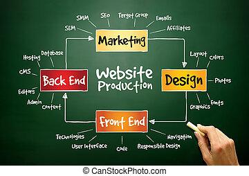 Website production process, business concept on blackboard