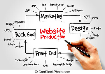website, produktion