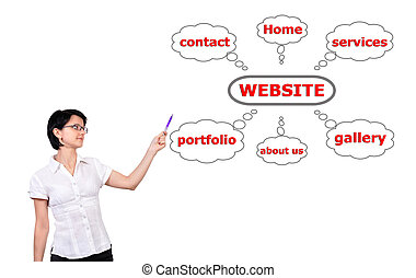 website, tabel