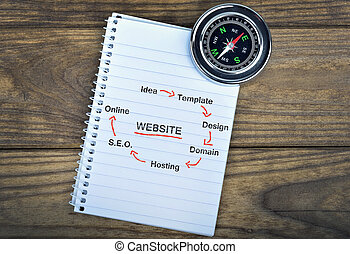 Website text and compass on wooden table