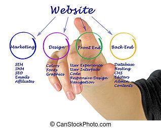 website, wie, schaffen
