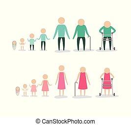 Wachsen, altern- prozeß, menschliche , mann. Altern, satz ...