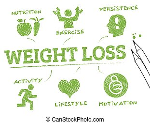 weight loss- info graphic - weight loss. Chart with keywords...