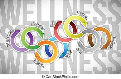 wellness text diagram cycle illustration design